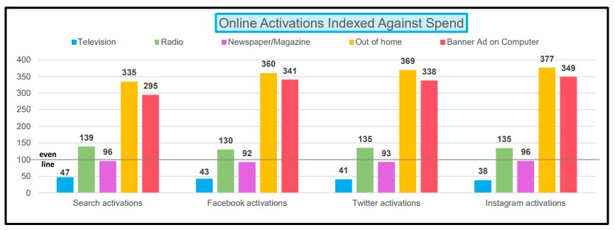 Chart: Online Activity